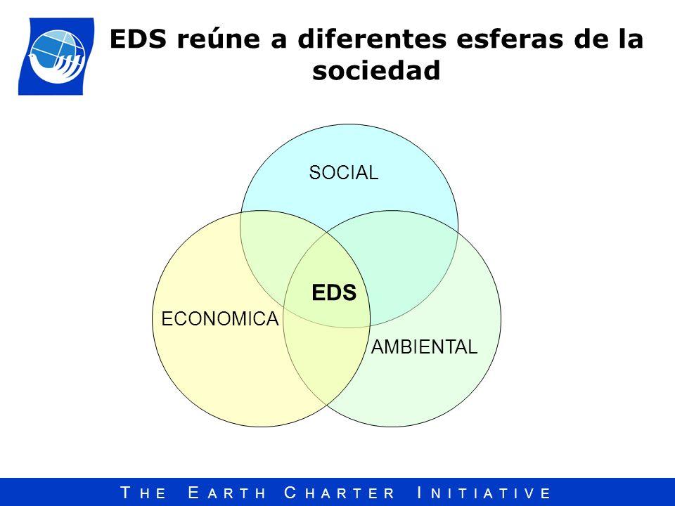T H E E A R T H C H A R T E R I N I T I A T I V E EDS reúne a diferentes esferas de la sociedad SOCIAL ECONOMICA AMBIENTAL EDS