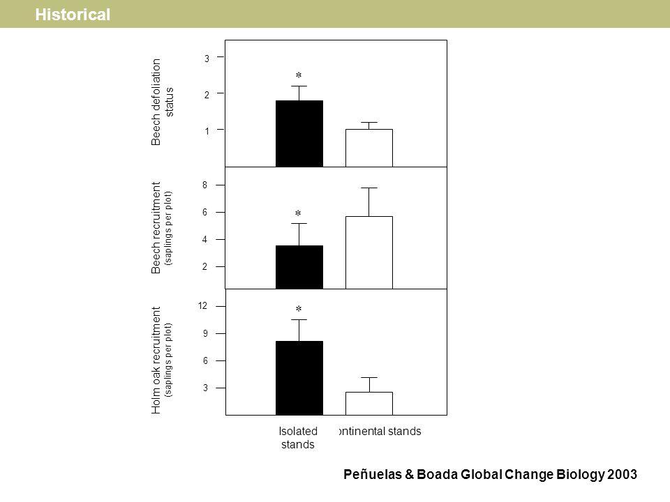 Efectos de la sequía del 1994 Peñuelas, Lloret, Montoya Forest Science 2001