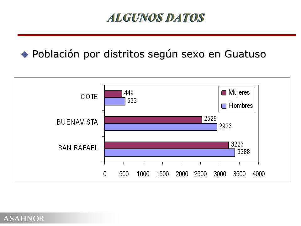 ASAHNOR ALGUNOS DATOS u Población por distritos según sexo en Guatuso
