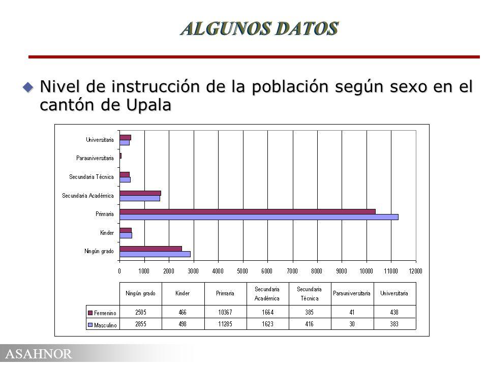 ASAHNOR ALGUNOS DATOS u Nivel de instrucción de la población según sexo en el cantón de Upala