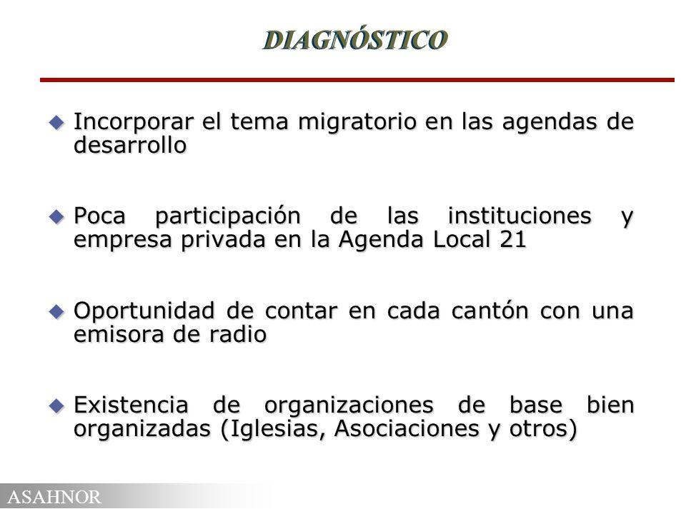 ASAHNOR DIAGNÓSTICO u Incorporar el tema migratorio en las agendas de desarrollo u Poca participación de las instituciones y empresa privada en la Age