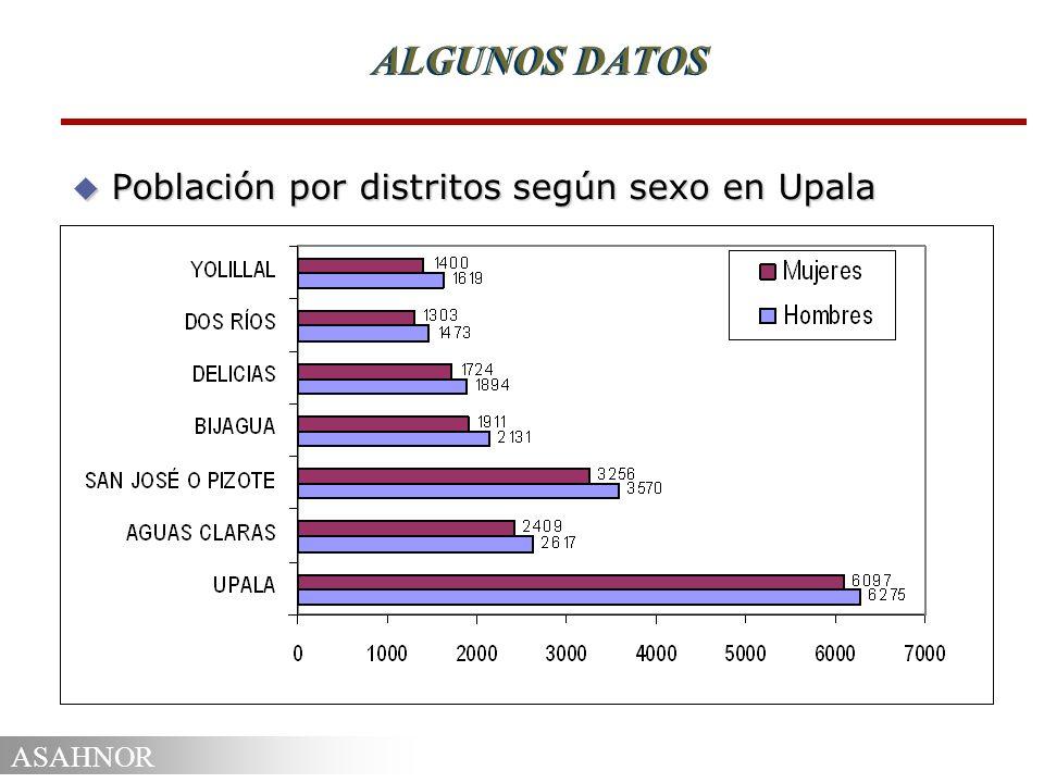 ASAHNOR ALGUNOS DATOS u Población por distritos según sexo en Upala