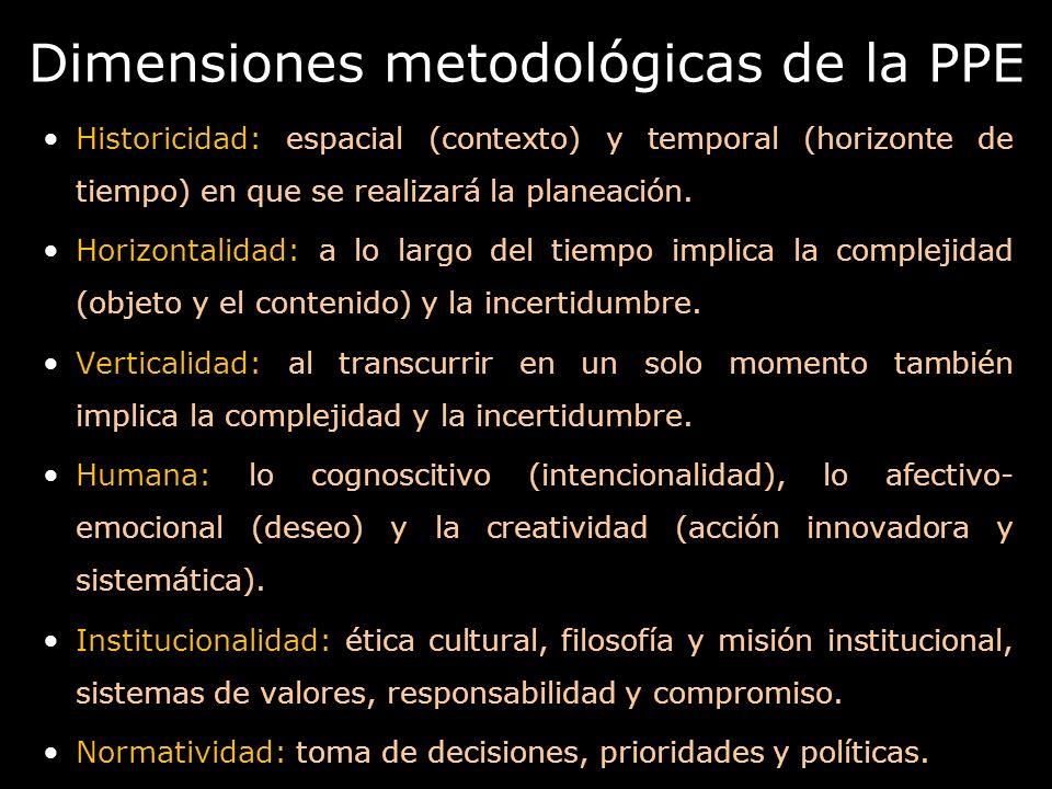 Dimensiones metodológicas de la PPE Historicidad: espacial (contexto) y temporal (horizonte de tiempo) en que se realizará la planeación. Horizontalid