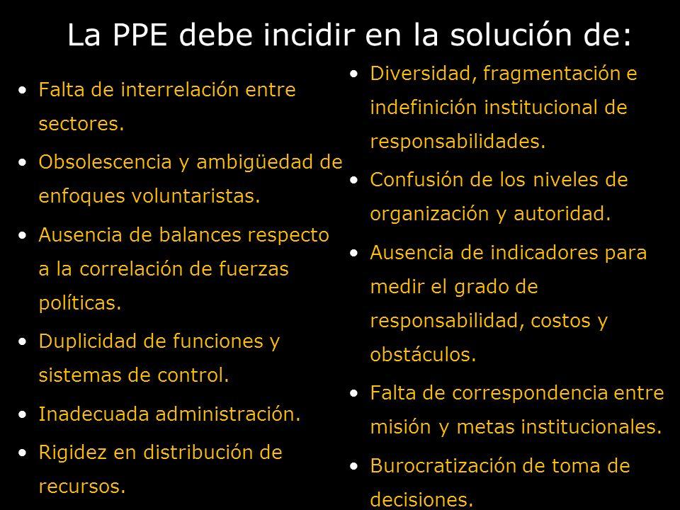 La PPE debe incidir en la solución de: Falta de interrelación entre sectores. Obsolescencia y ambigüedad de enfoques voluntaristas. Ausencia de balanc