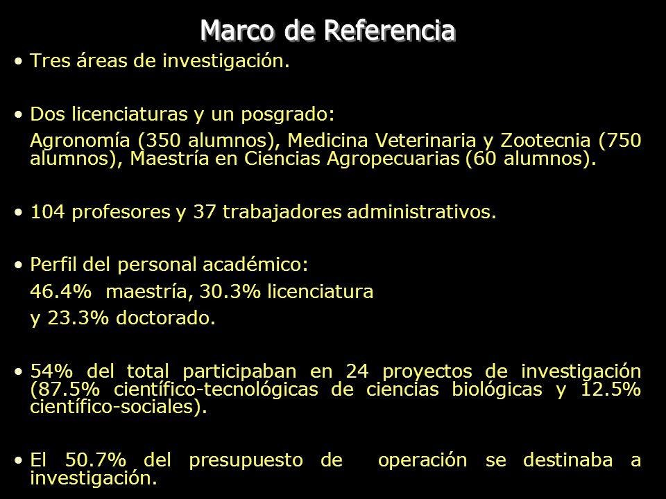 Tres áreas de investigación. Dos licenciaturas y un posgrado: Agronomía (350 alumnos), Medicina Veterinaria y Zootecnia (750 alumnos), Maestría en Cie