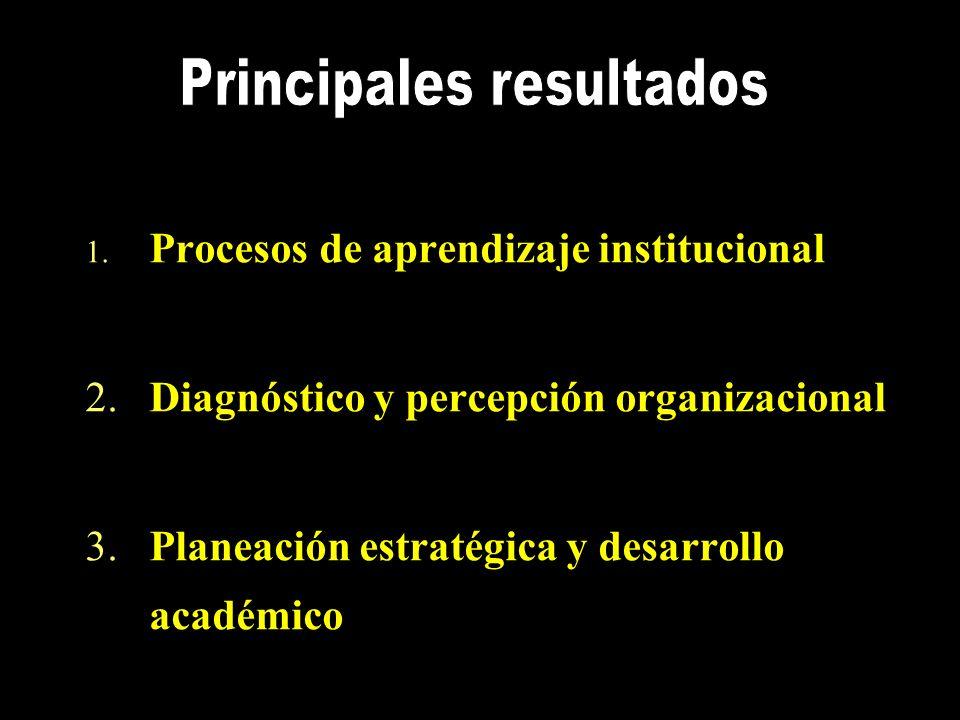 1. Procesos de aprendizaje institucional 2.Diagnóstico y percepción organizacional 3.Planeación estratégica y desarrollo académico