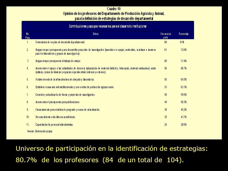 Universo de participación en la identificación de estrategias: 80.7% de los profesores (84 de un total de 104).