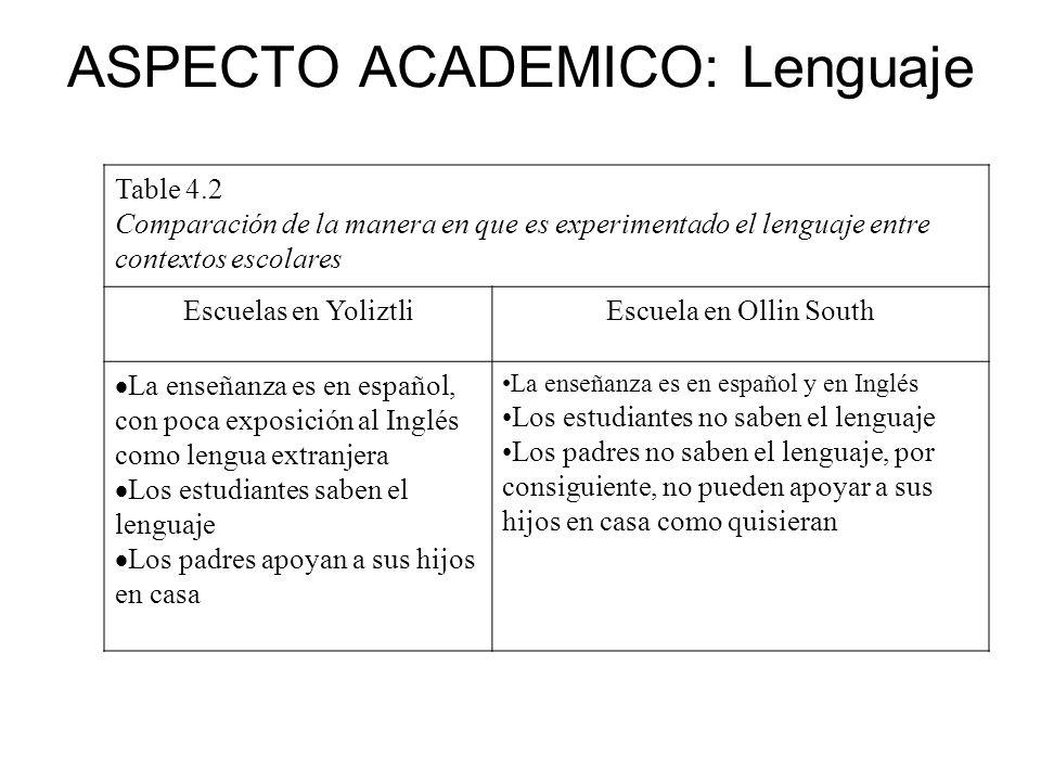 ASPECTO ACADEMICO: Lenguaje Table 4.2 Comparación de la manera en que es experimentado el lenguaje entre contextos escolares Escuelas en YoliztliEscue