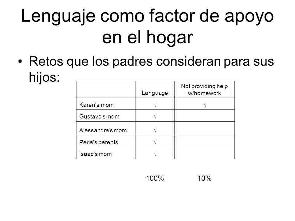 Lenguaje como factor de apoyo en el hogar Retos que los padres consideran para sus hijos: Language Not providing help w/homework Karen's mom Gustavo's