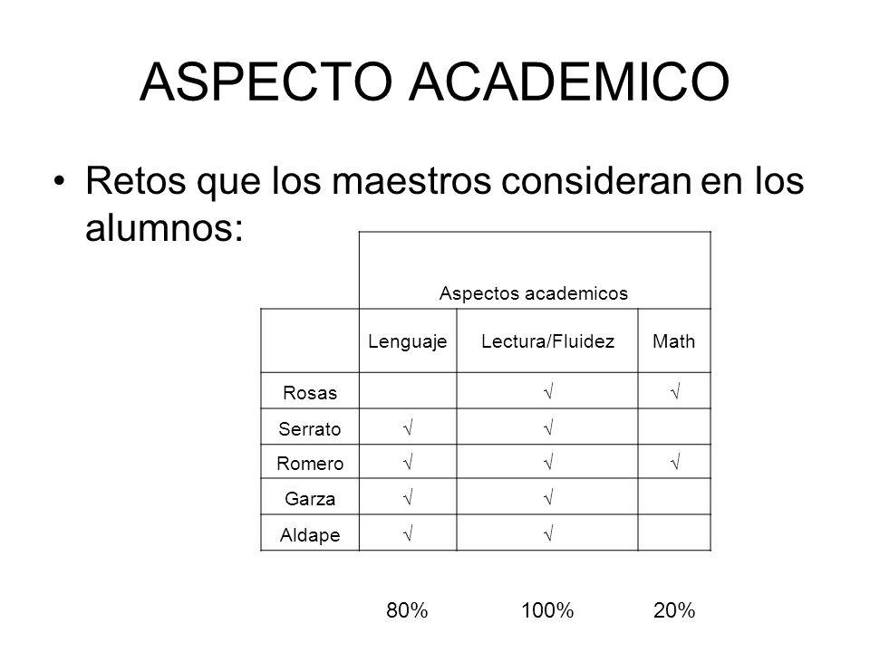 ASPECTO ACADEMICO Retos que los maestros consideran en los alumnos: Aspectos academicos LenguajeLectura/FluidezMath Rosas Serrato Romero Garza Aldape