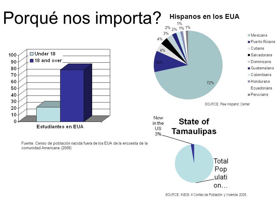 Porqué nos importa? SOURCE: INEGI. II Conteo de Población y Vivienda 2005. Fuente: Censo de población nacida fuera de los EUA de la encuesta de la com