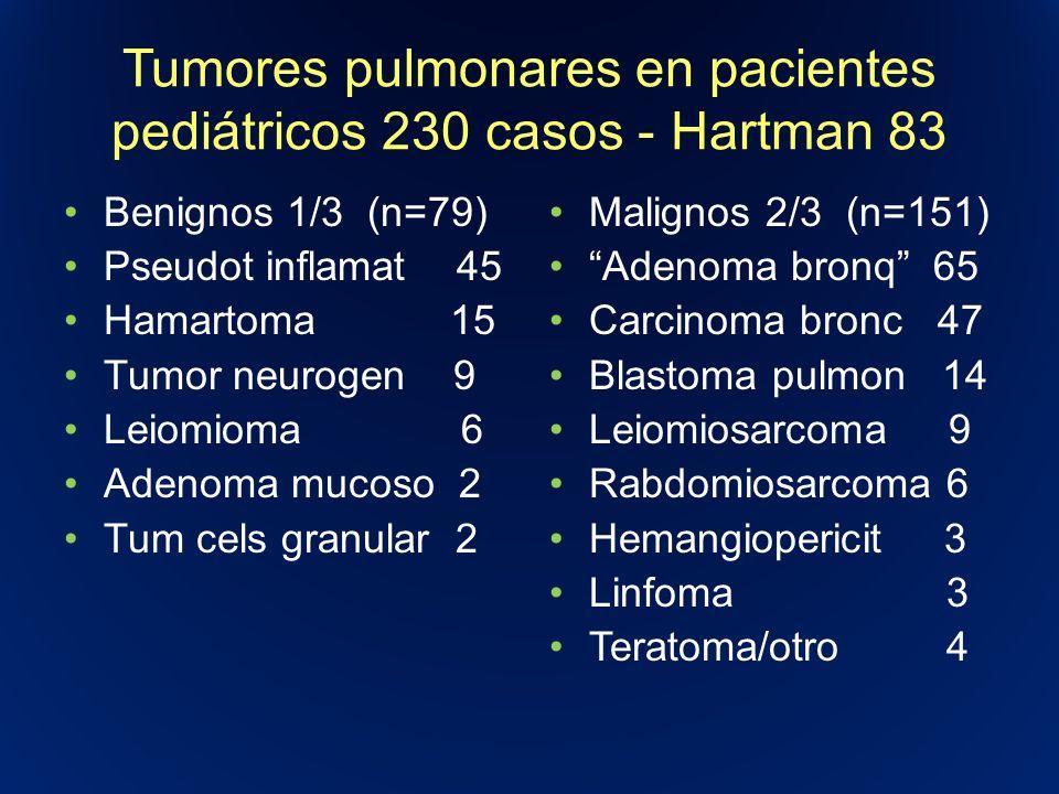 Tumores pulmonares en pacientes pediátricos 230 casos - Hartman 83 Benignos 1/3 (n=79) Pseudot inflamat 45 Hamartoma 15 Tumor neurogen 9 Leiomioma 6 A