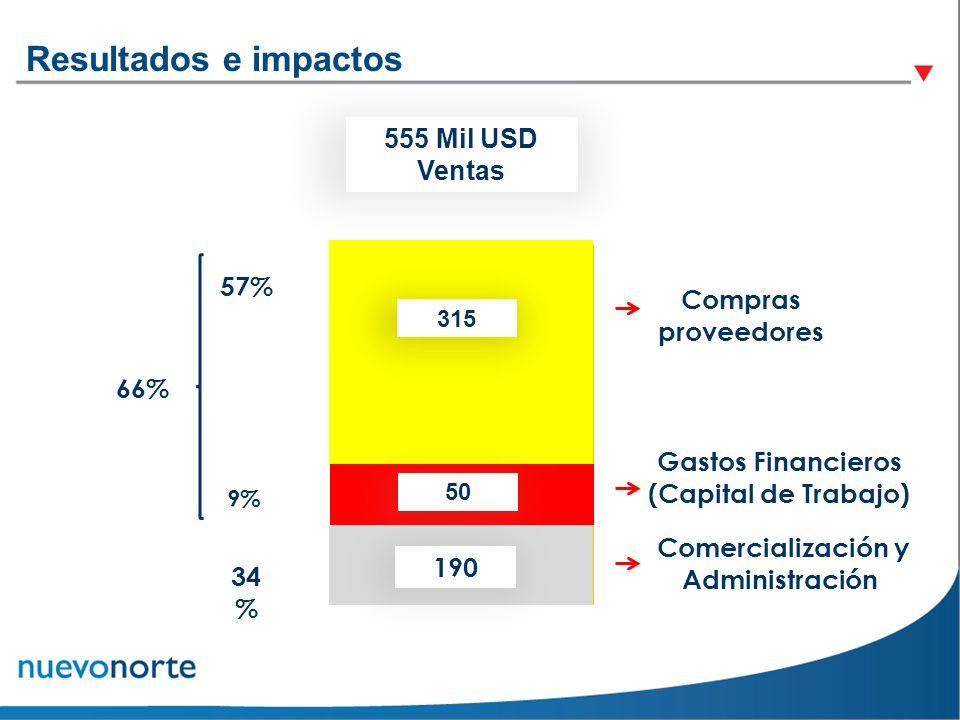 57% 9% 66% 34 % 555 Mil USD Ventas 315 Compras proveedores Gastos Financieros (Capital de Trabajo) 50 Comercialización y Administración 190 Resultados