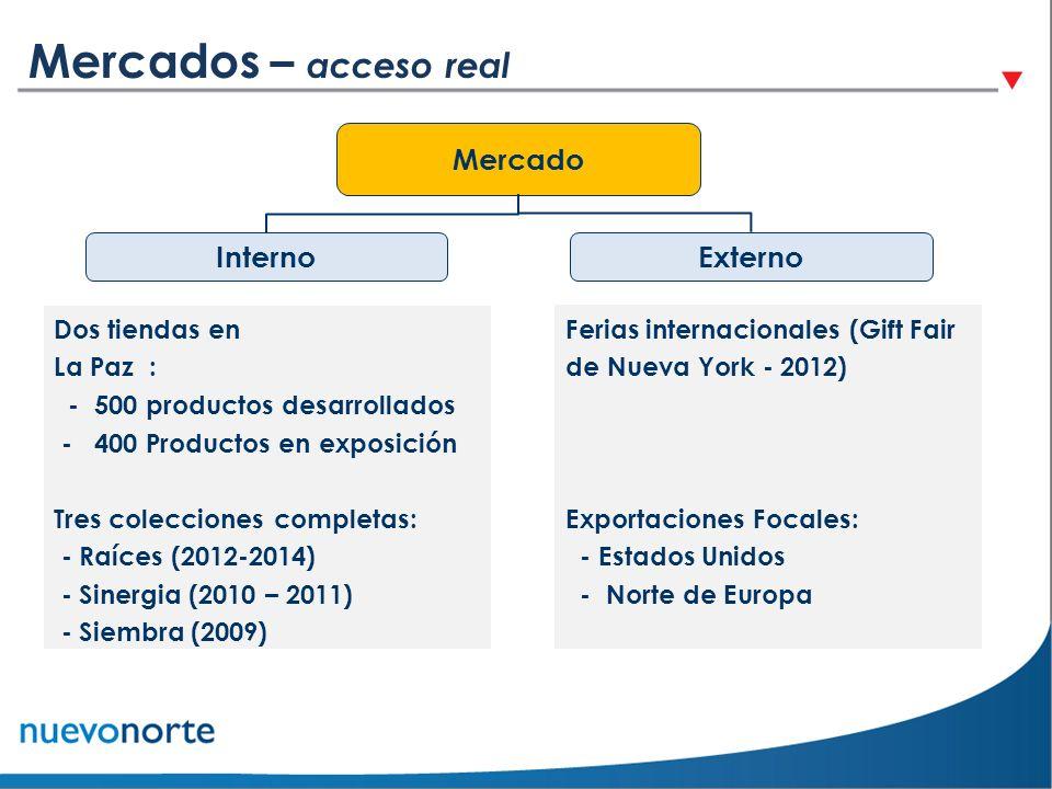 Ferias internacionales (Gift Fair de Nueva York - 2012) Exportaciones Focales: - Estados Unidos - Norte de Europa Dos tiendas en La Paz : - 500 produc