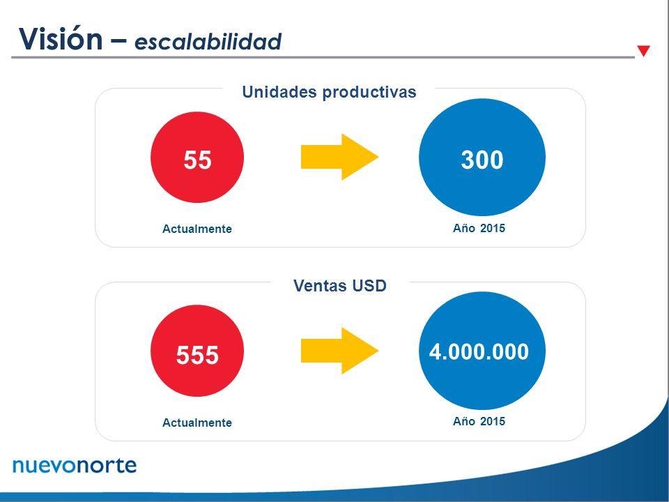 55 Actualmente Unidades productivas Año 2015 300 4.000.000 Año 2015 555 Actualmente Ventas USD Visión – escalabilidad