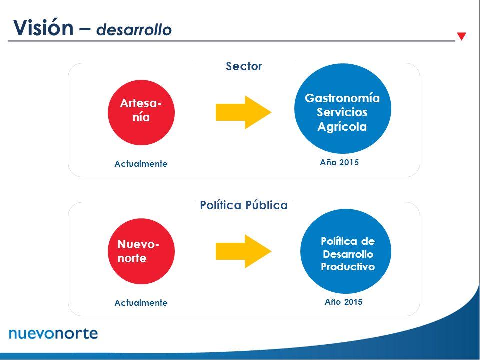 Artesa- nía Actualmente Sector Año 2015 Gastronomía Servicios Agrícola Política de Desarrollo Productivo Año 2015 Nuevo- norte Actualmente Política Pú
