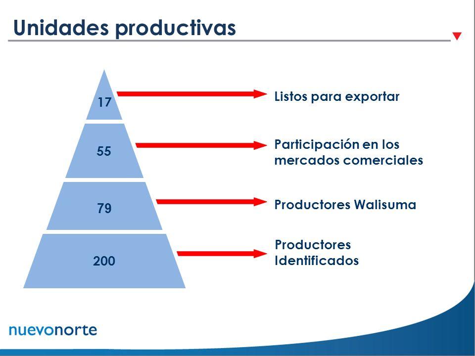 Unidades productivas Productores Identificados Productores Walisuma Participación en los mercados comerciales Listos para exportar