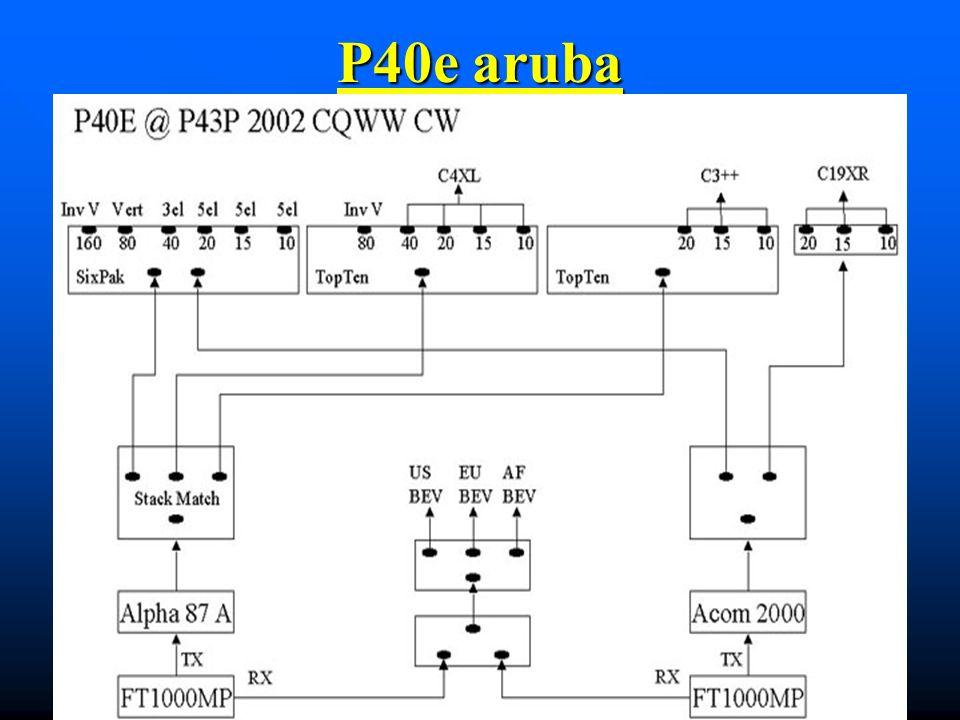 P40e aruba