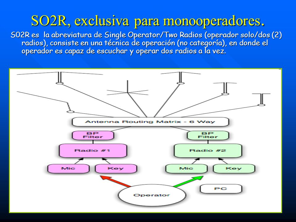 SO2R, exclusiva para monooperadores. S02R es la abreviatura de Single Operator/Two Radios (operador solo/dos (2) radios), consiste en una técnica de o