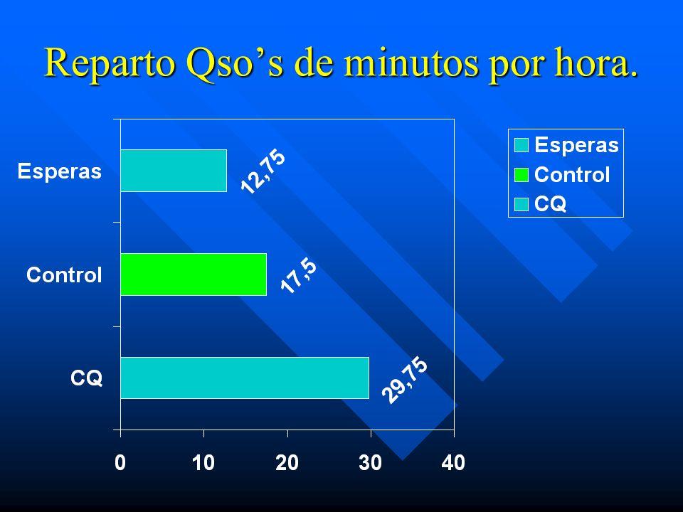 Reparto Qsos de minutos por hora.