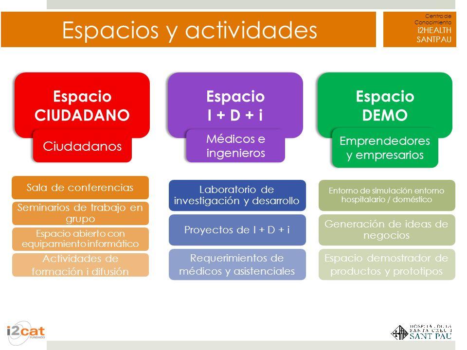 Centro de Conocimiento i2HEALTH SANTPAU Espacios y actividades Espacio CIUDADANO Espacio CIUDADANO Ciudadanos Espacio I + D + i Espacio I + D + i Médi