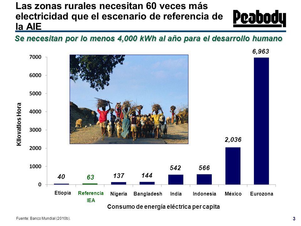 Las zonas rurales necesitan 60 veces más electricidad que el escenario de referencia de la AIE Etiopía NigeriaBangladeshIndia Referencia IEA México In