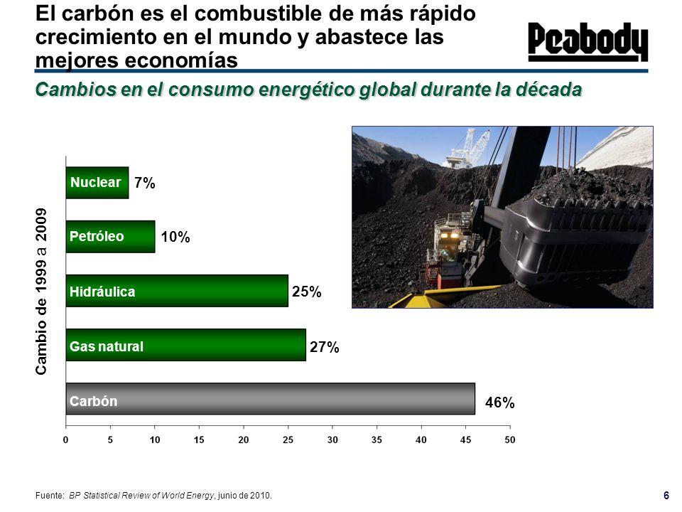 6 El carbón es el combustible de más rápido crecimiento en el mundo y abastece las mejores economías Cambios en el consumo energético global durante l