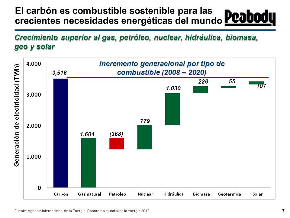 El carbón es combustible sostenible para las crecientes necesidades energéticas del mundo 7 Generación de electricidad (TWh) Fuente: Agencia Internaci
