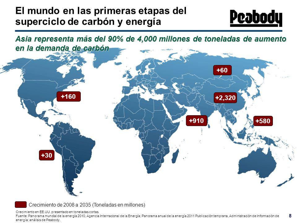 8 Crecimiento en EE.UU. presentado en toneladas cortas. Fuente: Panorama mundial de la energía 2010, Agencia Internacional de la Energía; Panorama anu