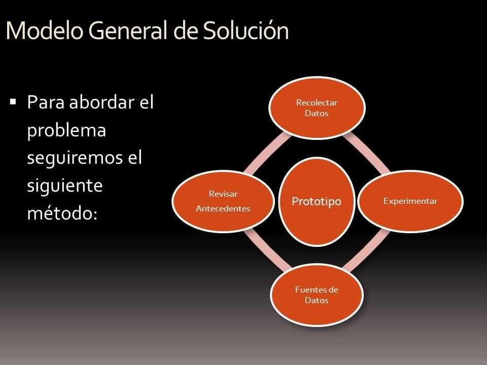 Modelo General de Solución Para abordar el problema seguiremos el siguiente método: Prototipo Recolectar Datos Experimentar Fuentes de Datos Revisar A