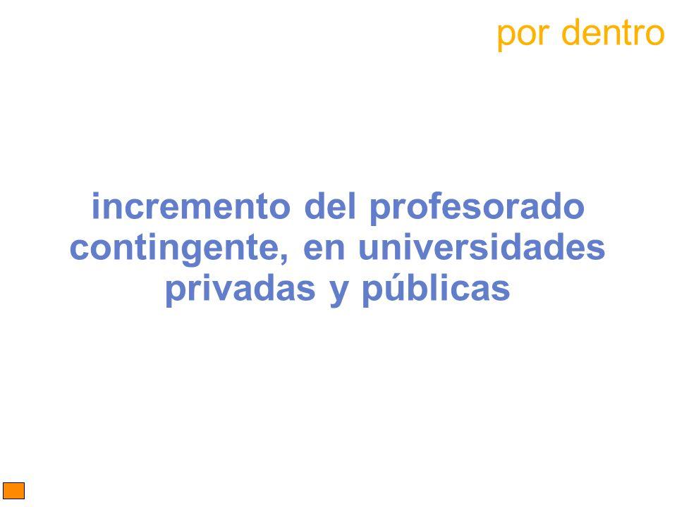 incremento del profesorado contingente, en universidades privadas y públicas por dentro