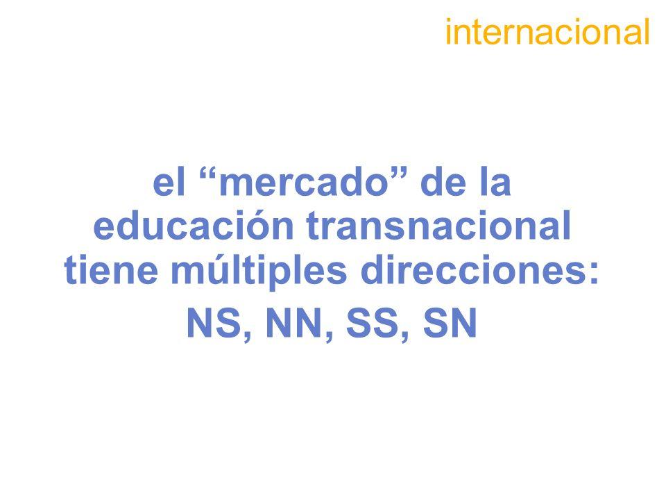 el mercado de la educación transnacional tiene múltiples direcciones: NS, NN, SS, SN internacional