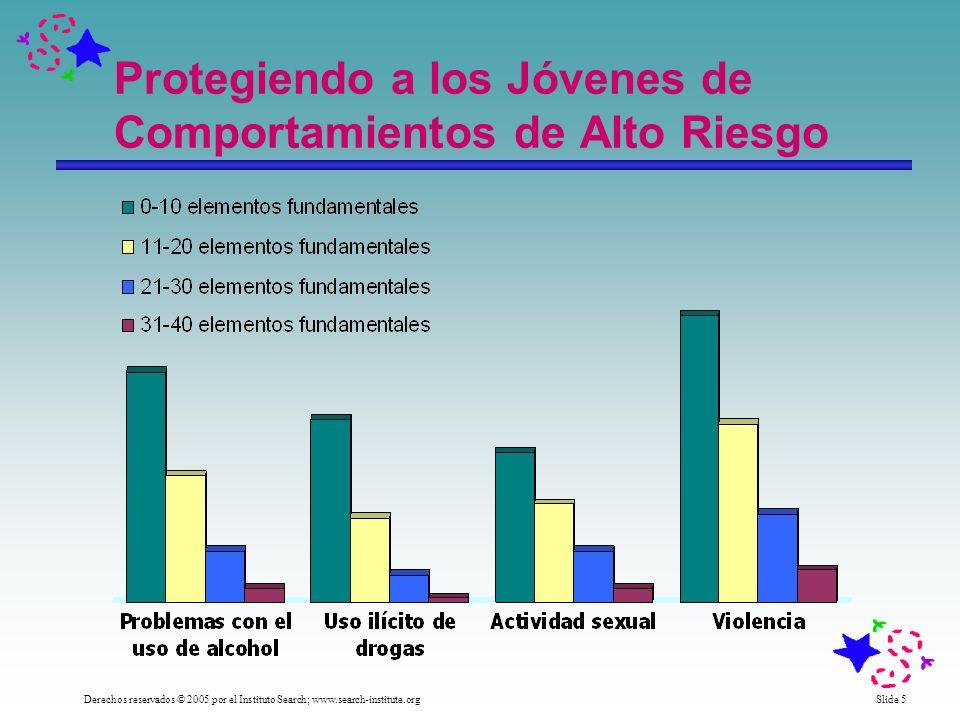 Slide 5 Derechos reservados © 2005 por el Instituto Search; www.search-institute.org Protegiendo a los Jóvenes de Comportamientos de Alto Riesgo