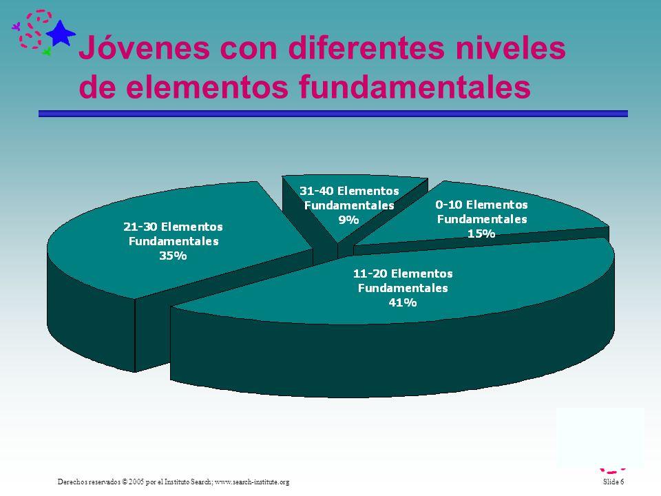 Slide 6 Derechos reservados © 2005 por el Instituto Search; www.search-institute.org Jóvenes con diferentes niveles de elementos fundamentales