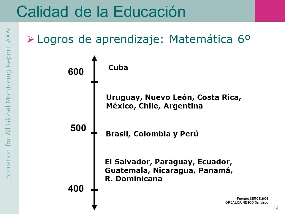 Education for All Global Monitoring Report 2009 14 Calidad de la Educación Logros de aprendizaje: Matemática 6º Cuba Uruguay, Nuevo León, Costa Rica,