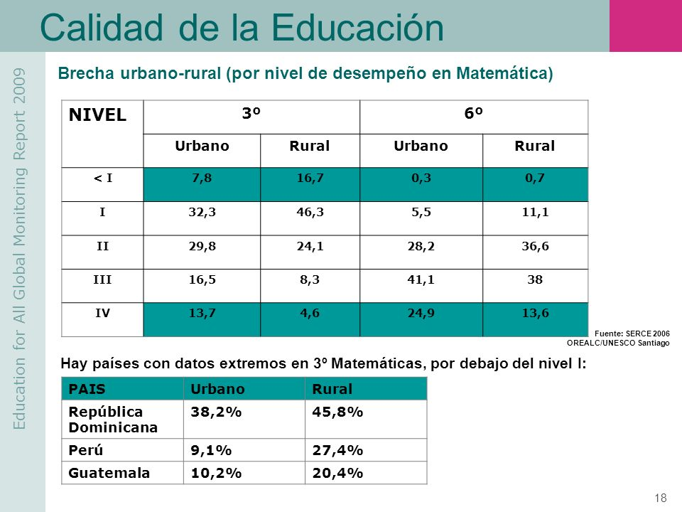 Education for All Global Monitoring Report 2009 18 Calidad de la Educación NIVEL 3º6º UrbanoRuralUrbanoRural < I7,816,70,30,7 I32,346,35,511,1 II29,82