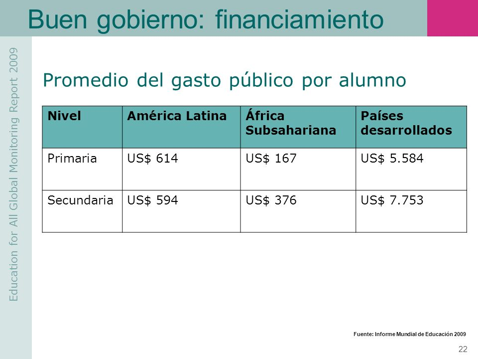 Education for All Global Monitoring Report 2009 22 Buen gobierno: financiamiento NivelAmérica LatinaÁfrica Subsahariana Países desarrollados PrimariaU