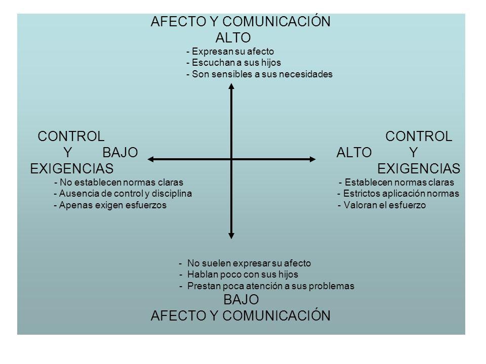 AFECTO Y COMUNICACIÓN ALTO - Expresan su afecto - Escuchan a sus hijos - Son sensibles a sus necesidades CONTROL CONTROL Y BAJO ALTO Y EXIGENCIAS EXIG