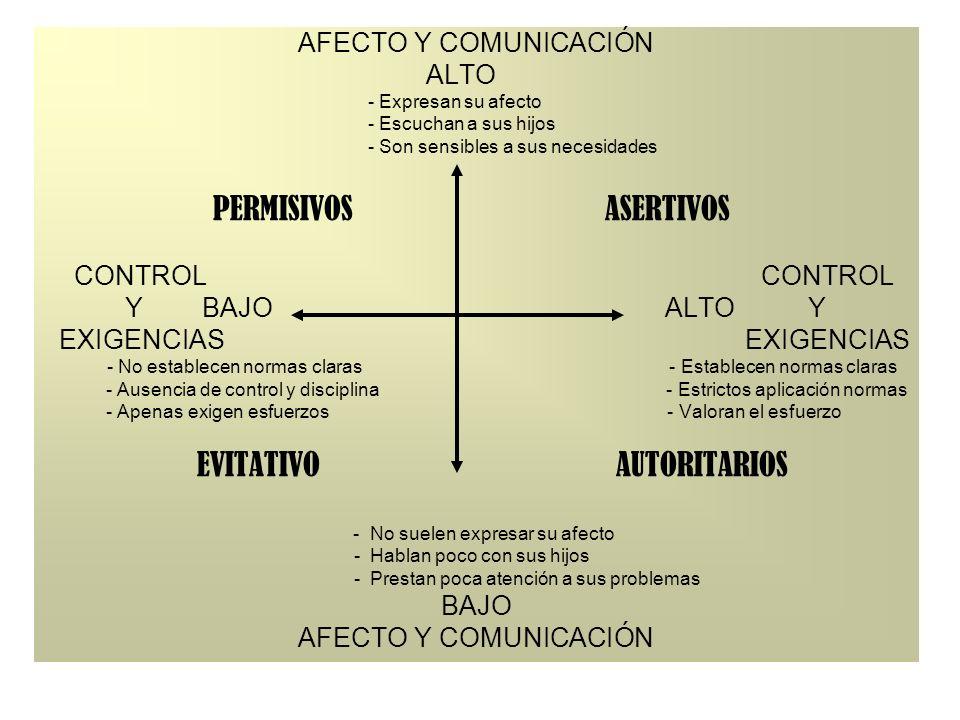 ALTO - Expresan su afecto - Escuchan a sus hijos - Son sensibles a sus necesidades PERMISIVOS ASERTIVOS CONTROL CONTROL Y BAJO ALTO Y EXIGENCIAS EXIGE