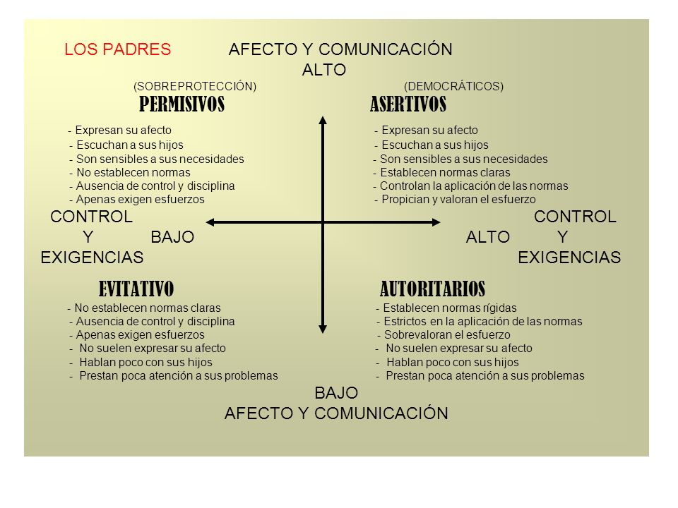LOS PADRES AFECTO Y COMUNICACIÓN ALTO (SOBREPROTECCIÓN) (DEMOCRÁTICOS) PERMISIVOS ASERTIVOS - Expresan su afecto - Expresan su afecto - Escuchan a sus