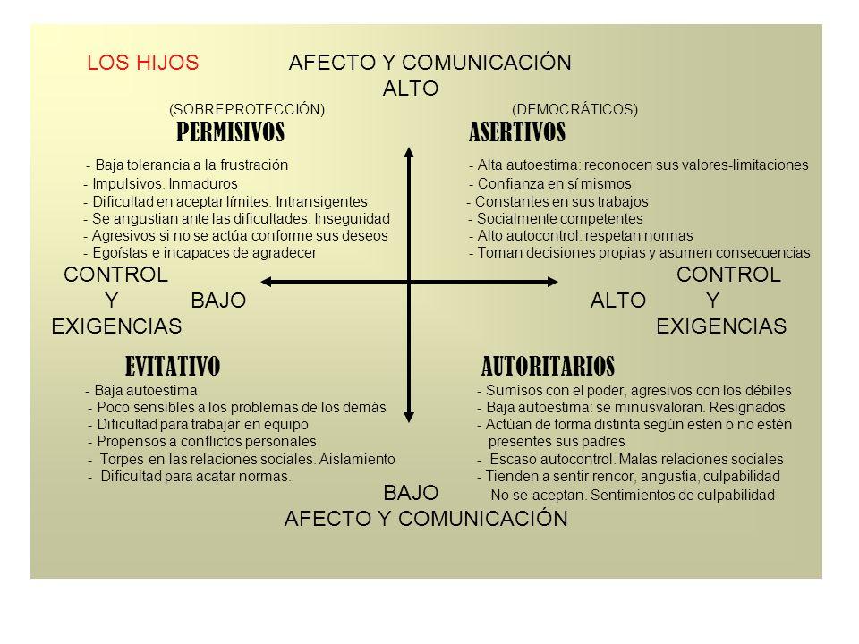 LOS HIJOS AFECTO Y COMUNICACIÓN ALTO (SOBREPROTECCIÓN) (DEMOCRÁTICOS) PERMISIVOS ASERTIVOS - Baja tolerancia a la frustración - Alta autoestima: recon