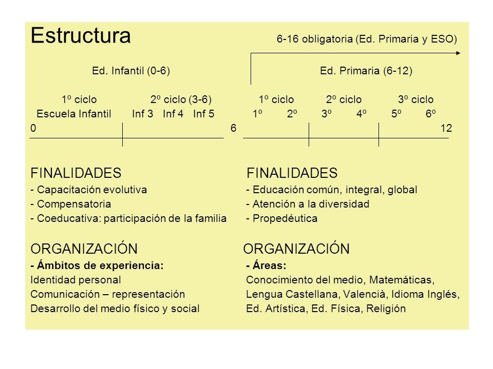 Estructura 6-16 obligatoria (Ed. Primaria y ESO) Ed. Infantil (0-6) Ed. Primaria (6-12) 1º ciclo 2º ciclo (3-6) 1º ciclo 2º ciclo 3º ciclo Escuela Inf
