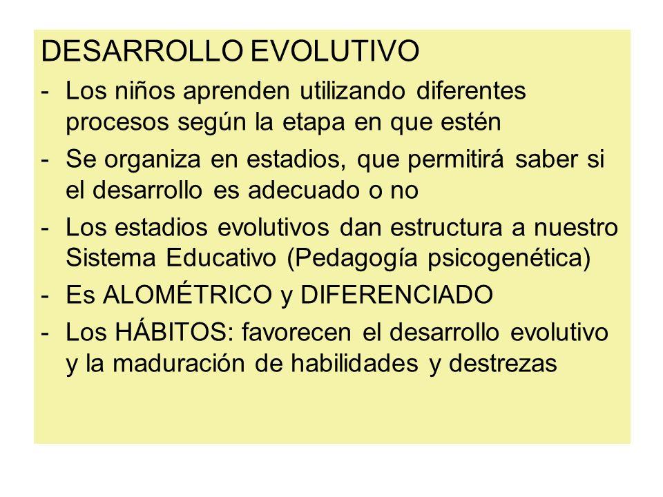 DESARROLLO EVOLUTIVO -Los niños aprenden utilizando diferentes procesos según la etapa en que estén -Se organiza en estadios, que permitirá saber si e