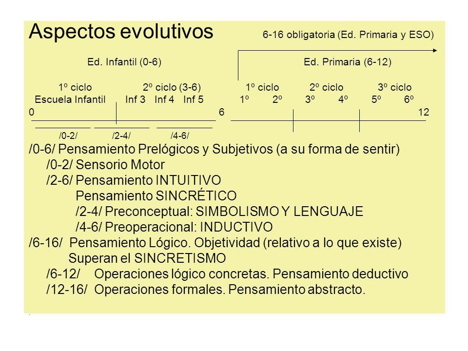 Aspectos evolutivos 6-16 obligatoria (Ed. Primaria y ESO) Ed. Infantil (0-6) Ed. Primaria (6-12) 1º ciclo 2º ciclo (3-6) 1º ciclo 2º ciclo 3º ciclo Es