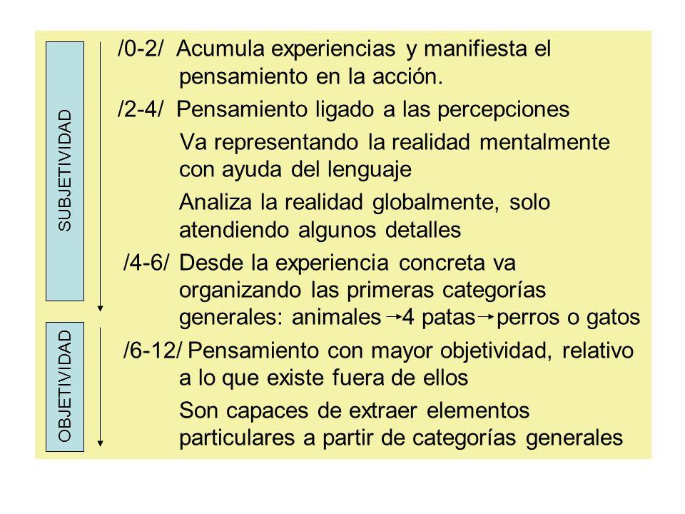 /0-2/ Acumula experiencias y manifiesta el pensamiento en la acción. /2-4/ Pensamiento ligado a las percepciones Va representando la realidad mentalme
