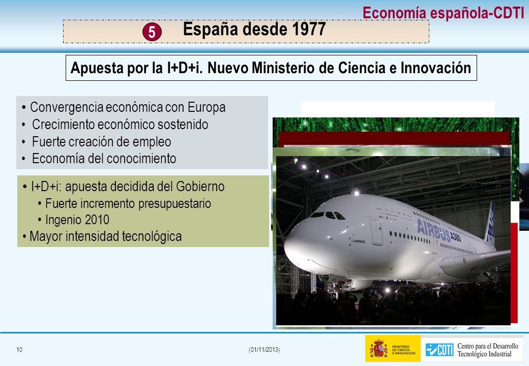 9(01/11/2013) Unión monetaria (1999) Estabilidad y crecimiento económico Alta confianza empresarial 3ª Reforma laboral (1997) Importante desarrollo in