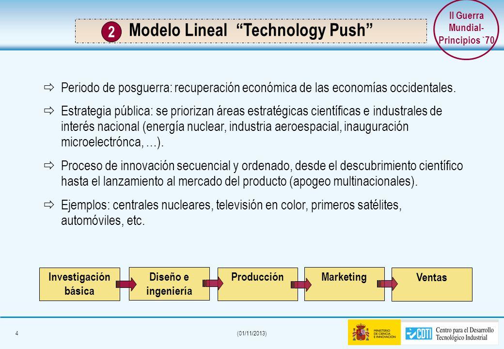 4(01/11/2013) Modelo Lineal Technology Push 2 Investigación básica Diseño e ingeniería Periodo de posguerra: recuperación económica de las economías occidentales.