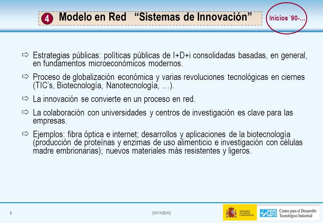 6(01/11/2013) Modelo en Red Sistemas de Innovación Estrategias públicas: políticas públicas de I+D+i consolidadas basadas, en general, en fundamentos microeconómicos modernos.