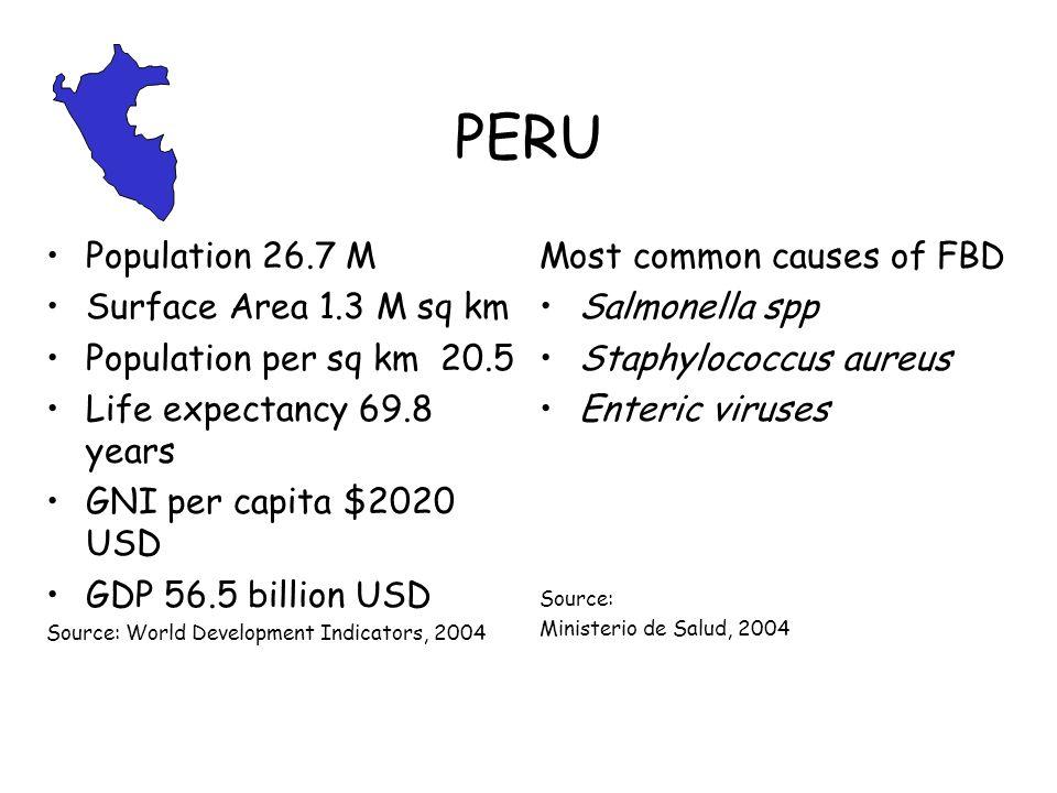 PERU Population 26.7 M Surface Area 1.3 M sq km Population per sq km 20.5 Life expectancy 69.8 years GNI per capita $2020 USD GDP 56.5 billion USD Sou