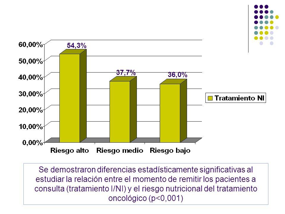 Se demostraron diferencias estadísticamente significativas al estudiar la relación entre el momento de remitir los pacientes a consulta (tratamiento I